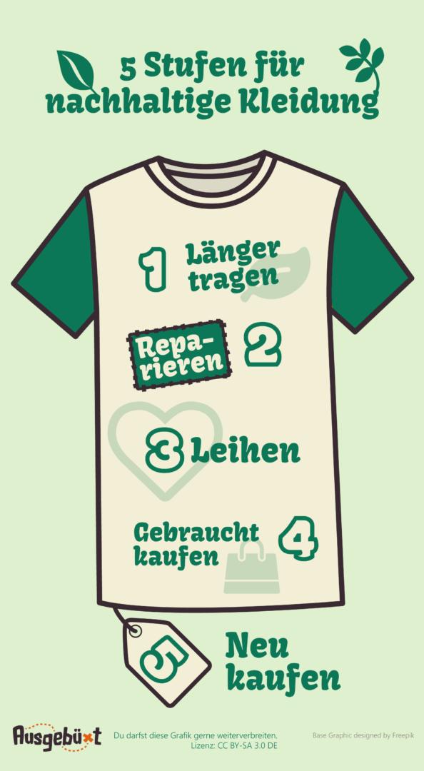 5 Schritte für Nachhaltige Kleidung: 1. Länger benutzen, 2. Reparieren, 3. leihen, 4. Gebraucht kaufen, 5. Neu kaufen